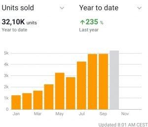 Obsługa konta Amazon - sprzedaż na Amazon - wzrost - reklama