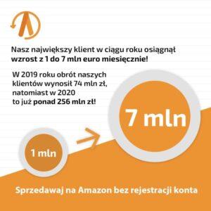 Obrót ze sprzedaży na Amazon z 1 mln euro do 7 mln w rok!